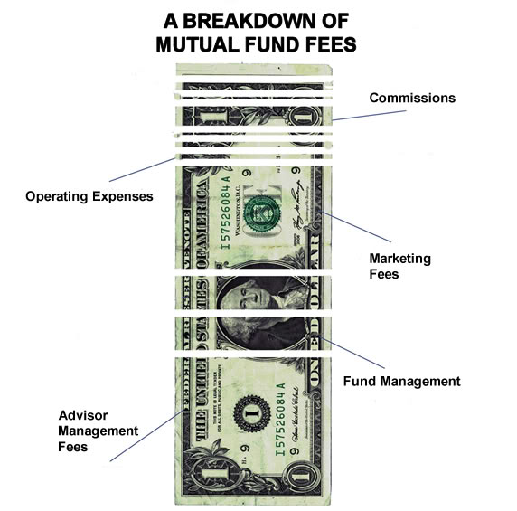 The WMD's of Investing